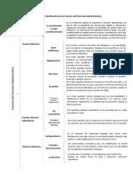 Cuadro Sinóptico Clasificación de las Fuentes del Derecho Administrativo