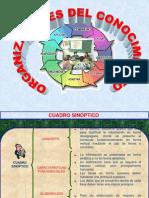 organizadoresdeconocimiento-120328181132-phpapp01