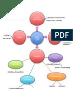diagram of thesis