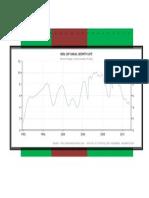 Gdp Growth Rate Upa Nda Upa
