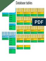 SRM DataModel