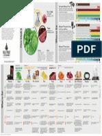 Bulletproof Diet Infographic