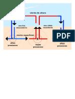 1. Movimientos de convección. anticiclones y borrascas