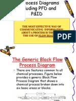 Lecture Pfd & p &Id