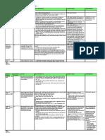 LEED Summary Sheet