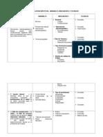 Enviar a Karo Matriz de Relacion Hipotesis Variables, Indicadores y Tecnicas3