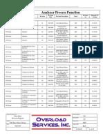 Instrument Data Sheets Formats