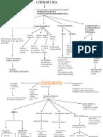 Mapa Conceptual La Literatura
