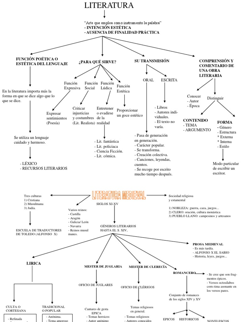 Extremamente Mapa Conceptual La Literatura AI21