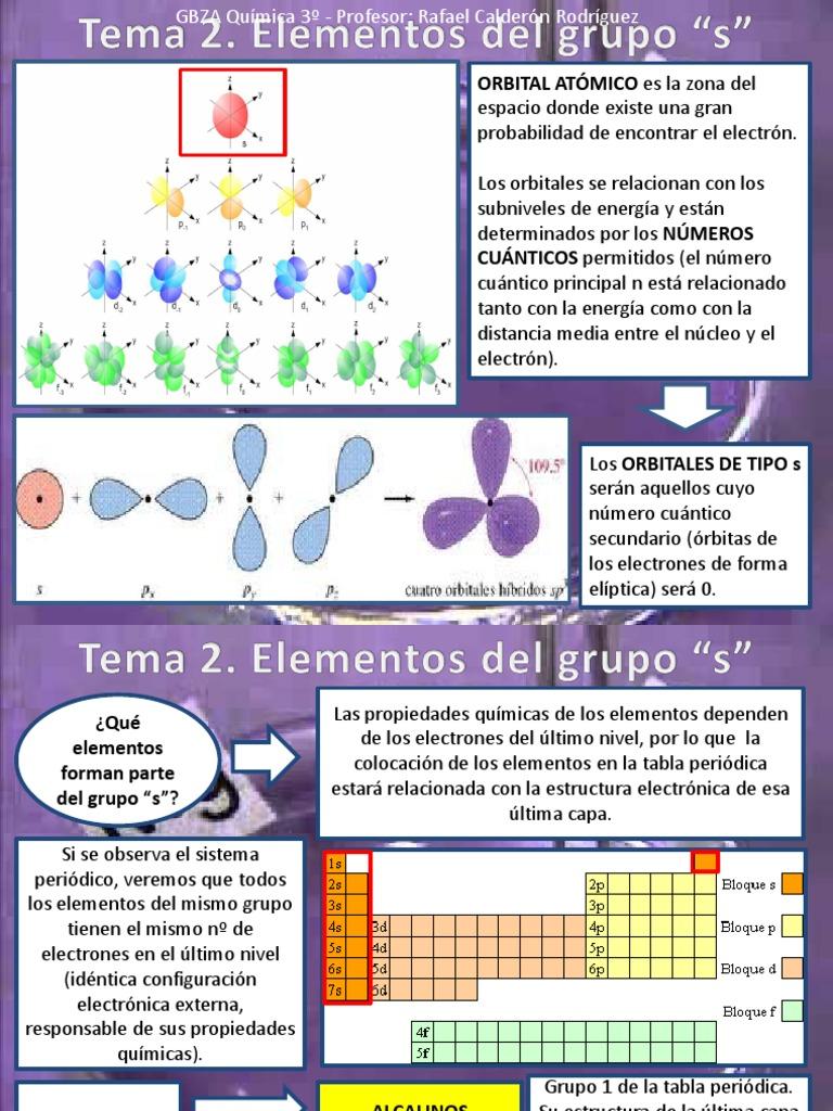 tema 2 elementos 1s y 2s - Tabla Periodica Ultima
