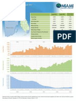 Miami Dade County Townhouses and Condos 2013 08 Summary