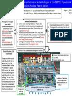 Fukushima Water Leakage Countermeasures