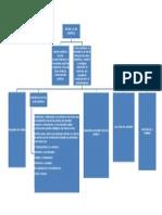 Mapa Conceptual de Hechos y Actos Juridicos
