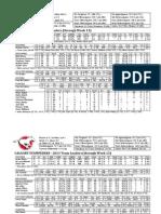 2013 CFL Stats Week 13
