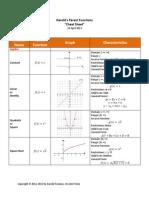 Harolds Parent Functions Cheat Sheet 2013