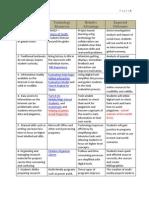 Relative Advantages Chart