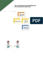 ORGANIGRAMA DEL DEPARTAMENTO DE ENFERMERÍA DEL