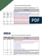 Cambios Aprobados Para ISO 9001-2008