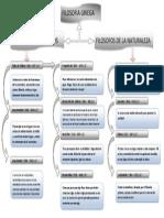 Mapa Conceptual Filosofia Griega