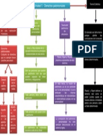 Derecho Civil 2 - Mapa Conceptual