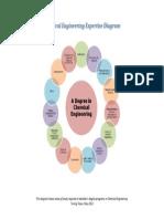 Chemical Engineering Expertise Diagram