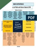 Lineamientos de Politica Del Sector Salud Al 2016