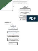 Diagram Alir Percobaan 1