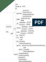 Mapa Mental Administração Pública