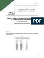Cálculo y grafico de los volúmenes molares parciales