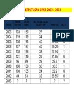 Analisis Keputusan Upsr Latest 2013 Update