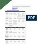 Comparison Table
