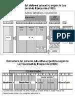 Datos Sistema Educativo Argentino