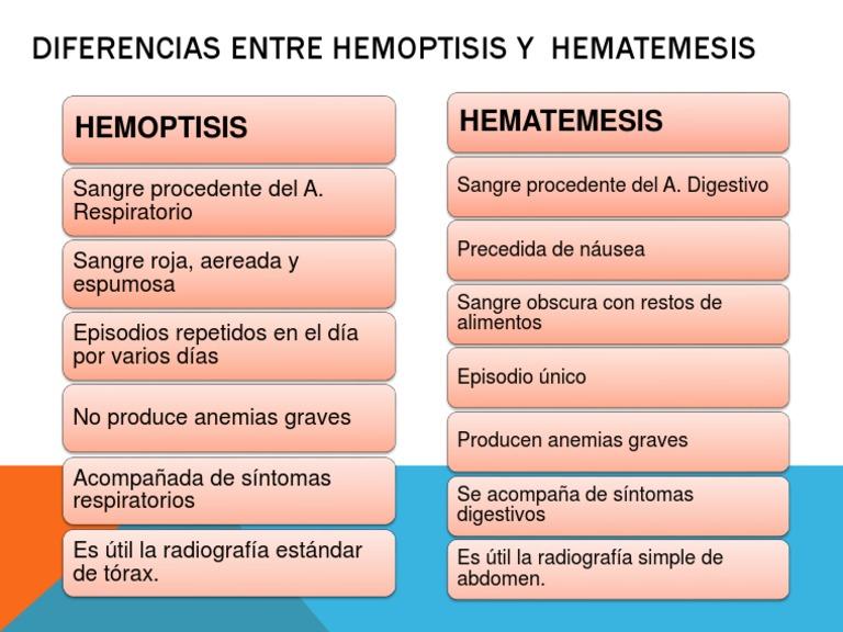 Diferencias entre hemoptisis y hematemesis for Diferencia entre yeso y escayola