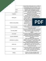 All AP US Government Vocabulary