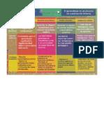 cuadro sobre estrategias según el aprendizaje
