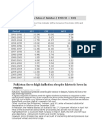 Yearly Inflation Rates of Pakistan