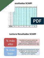SCARF - Lectura de Resultados