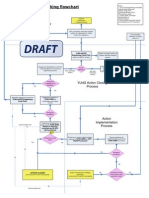 HAZOP Action Tracking Flowchart - Draft