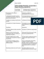 Diferencias Entre Sistema Procesal Acusatorio y Sitemas Procesal Inquisitivo