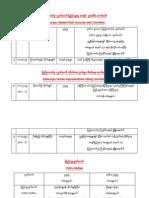 Burmese Officers List