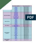 BSNL Tariff Plans 2012