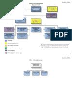 Buffalo Public Schools updated organizational chart