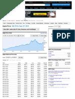 Stock price for Apple inc