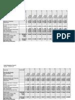 Capital Budgeting Proj a and b