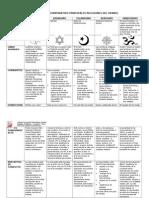 Cuadro Comparativo Principales Religiones