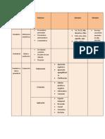 Tipos de Mecanismos en el cual se apoya la relación cohesiva TABLA