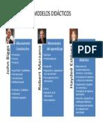 Mapa Mental Modelos Didacticos
