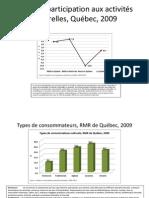 Portrait des pratiques culturelles dans la RMR de Québec, en 2009. Source