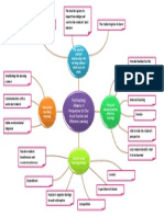 Mind Map Teaching Learning