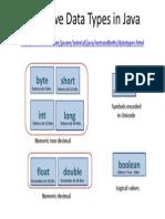 Datos Primitivos Java.pdf